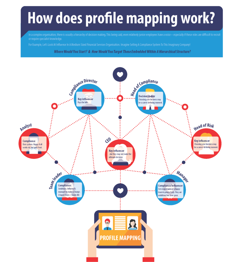 How does profile mapping work?