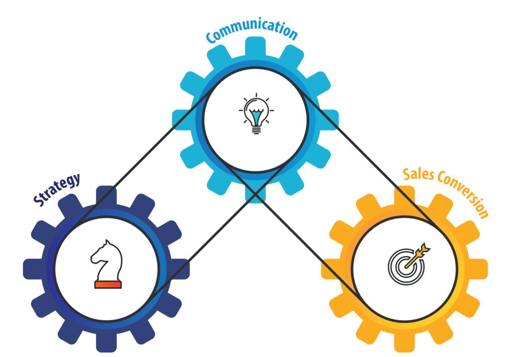 Momentum Strategy, Communication, Sales Conversion